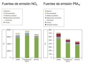 Emisiones del puerto de Barcelona (Fuente: APICE)